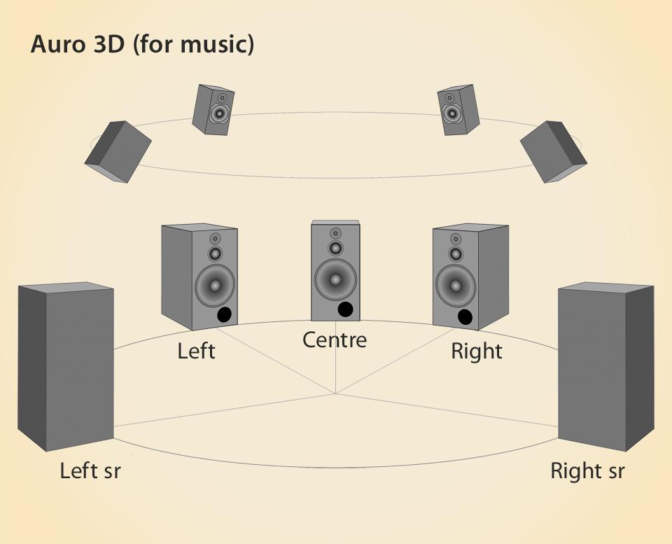Auro 3D 960 wide